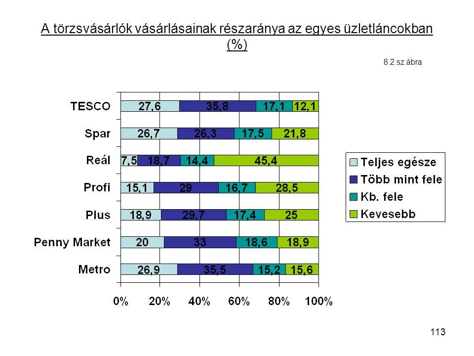 113 A törzsvásárlók vásárlásainak részaránya az egyes üzletláncokban (%) 8.2.sz.ábra