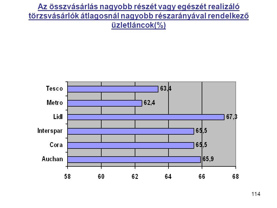 114 Az összvásárlás nagyobb részét vagy egészét realizáló törzsvásárlók átlagosnál nagyobb részarányával rendelkező üzletláncok(%)