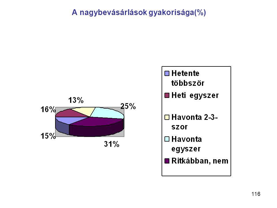 116 A nagybevásárlások gyakorisága(%)