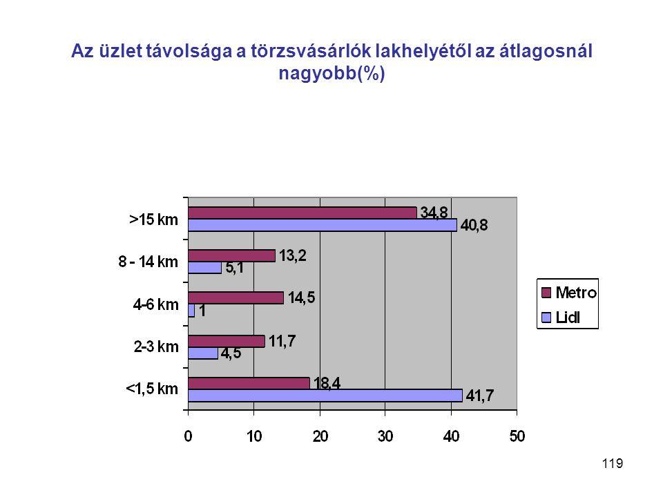 119 Az üzlet távolsága a törzsvásárlók lakhelyétől az átlagosnál nagyobb(%)