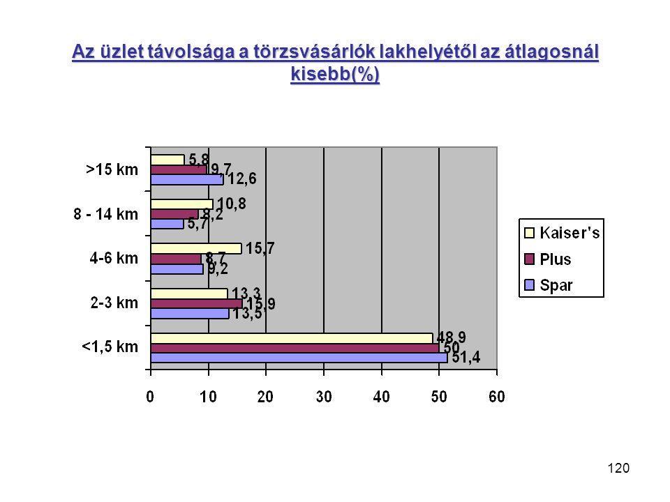 120 Az üzlet távolsága a törzsvásárlók lakhelyétől az átlagosnál kisebb(%)
