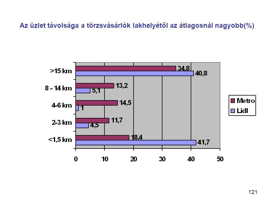 121 Az üzlet távolsága a törzsvásárlók lakhelyétől az átlagosnál nagyobb(%)