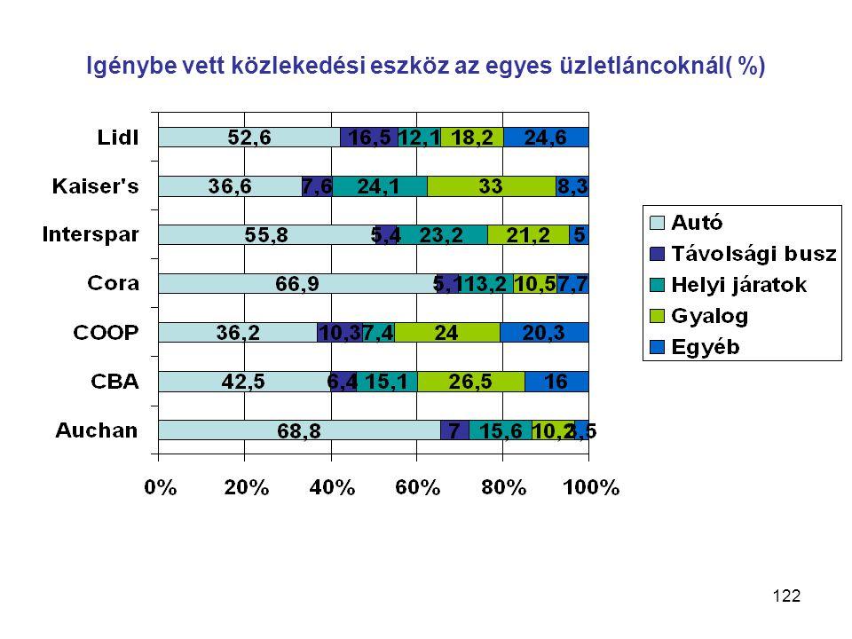122 Igénybe vett közlekedési eszköz az egyes üzletláncoknál( %)