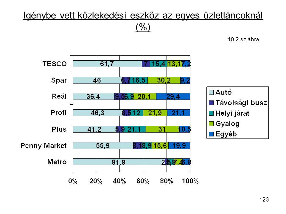 123 Igénybe vett közlekedési eszköz az egyes üzletláncoknál (%) 10.2.sz.ábra