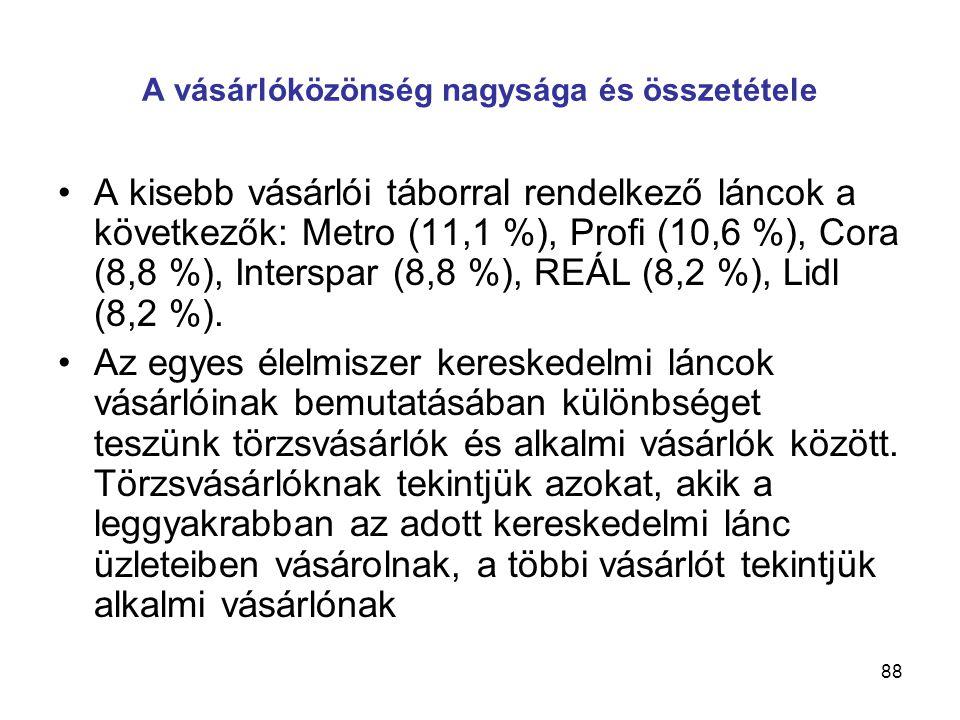 88 A vásárlóközönség nagysága és összetétele •A kisebb vásárlói táborral rendelkező láncok a következők: Metro (11,1 %), Profi (10,6 %), Cora (8,8 %), Interspar (8,8 %), REÁL (8,2 %), Lidl (8,2 %).