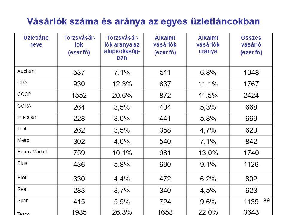 89 Vásárlók száma és aránya az egyes üzletláncokban Üzletlánc neve Törzsvásár- lók (ezer fő) Törzsvásár- lók aránya az alapsokaság- ban Alkalmi vásárlók (ezer fő) Alkalmi vásárlók aránya Összes vásárló (ezer fő) Auchan 5377,1%5116,8%1048 CBA 93012,3%83711,1%1767 COOP 155220,6%87211,5%2424 CORA 2643,5%4045,3%668 Interspar 2283,0%4415,8%669 LIDL 2623,5%3584,7%620 Metro 3024,0%5407,1%842 Penny Market 75910,1%98113,0%1740 Plus 4365,8%6909,1%1126 Profi 3304,4%4726,2%802 Real 2833,7%3404,5%623 Spar Tesco 415 1985 5,5% 26,3% 724 1658 9,6% 22,0% 1139 3643