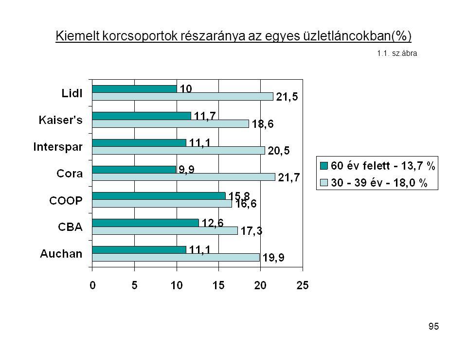 95 Kiemelt korcsoportok részaránya az egyes üzletláncokban(%) 1.1. sz.ábra