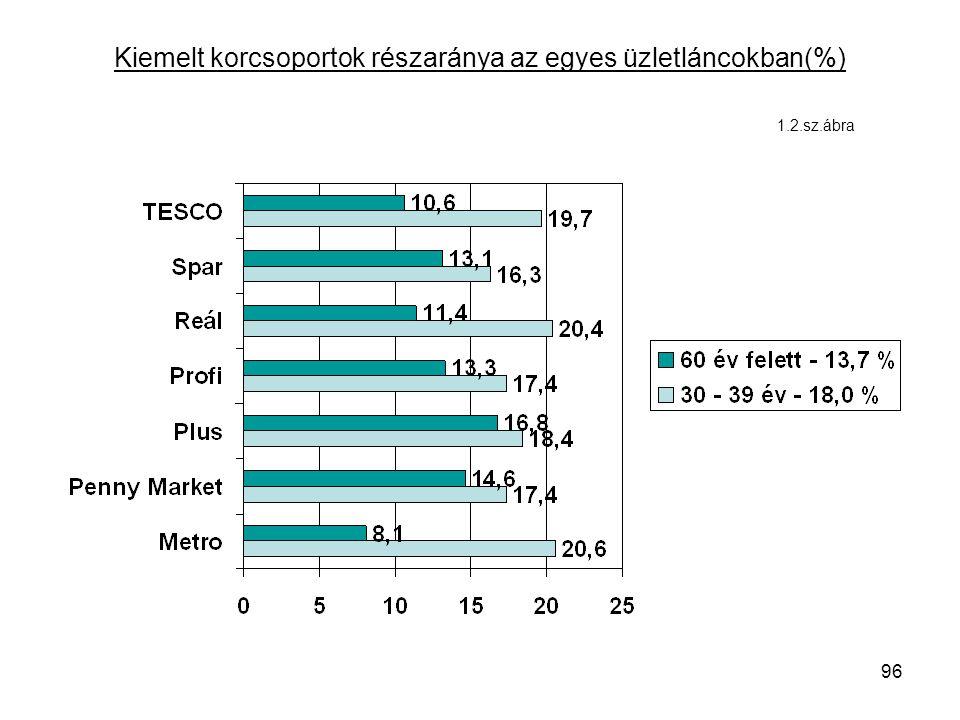 96 Kiemelt korcsoportok részaránya az egyes üzletláncokban(%) 1.2.sz.ábra