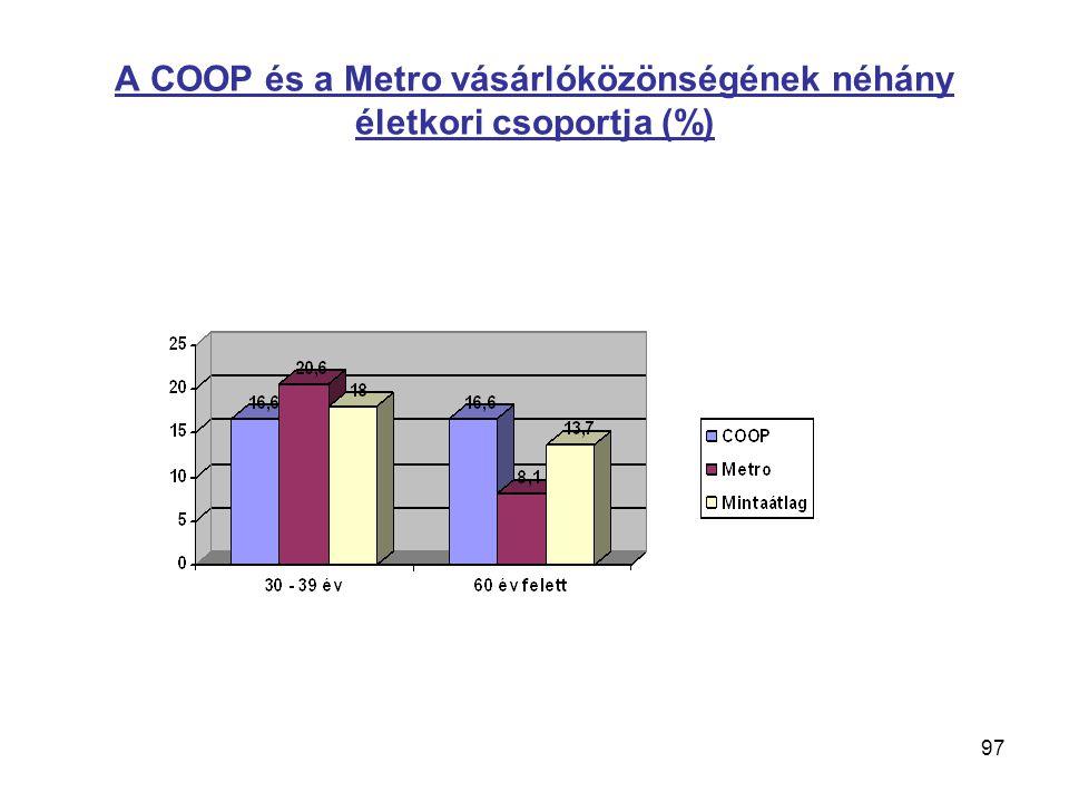 97 A COOP és a Metro vásárlóközönségének néhány életkori csoportja (%)