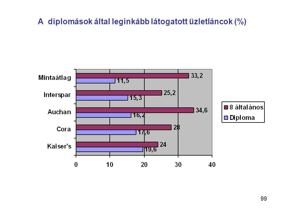 99 A diplomások által leginkább látogatott üzletláncok (%)