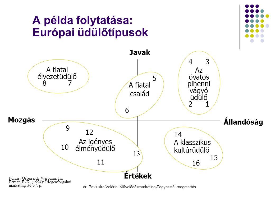 dr. Pavluska Valéria: Művelődésmarketing-Fogyasztói magatartás A példa folytatása: Európai üdülőtípusok Javak Értékek Mozgás Állandóság A fiatal élvez