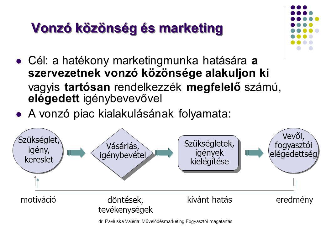 dr. Pavluska Valéria: Művelődésmarketing-Fogyasztói magatartás Vonzó közönség és marketing  Cél: a hatékony marketingmunka hatására a szervezetnek vo