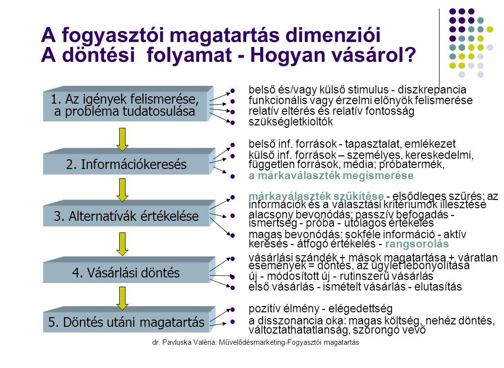 dr. Pavluska Valéria: Művelődésmarketing-Fogyasztói magatartás A fogyasztói magatartás dimenziói A döntési folyamat - Hogyan vásárol?  belső és/vagy
