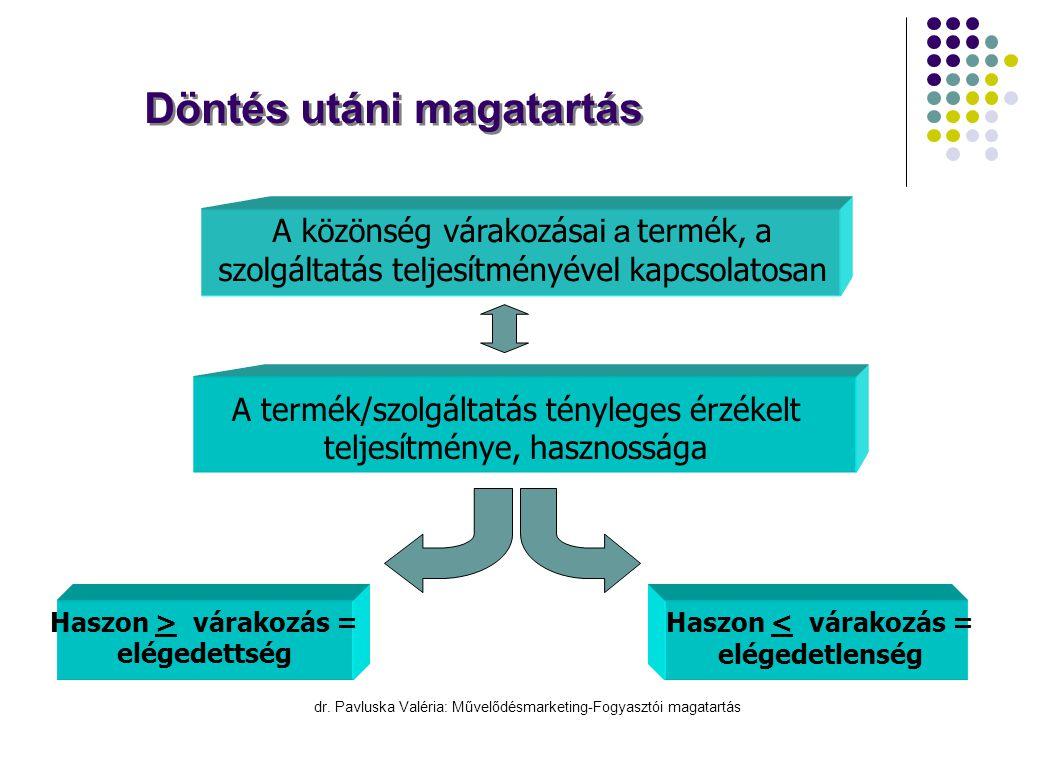 dr. Pavluska Valéria: Művelődésmarketing-Fogyasztói magatartás Döntés utáni magatartás A közönség várakozásai a termék, a szolgáltatás teljesítményéve
