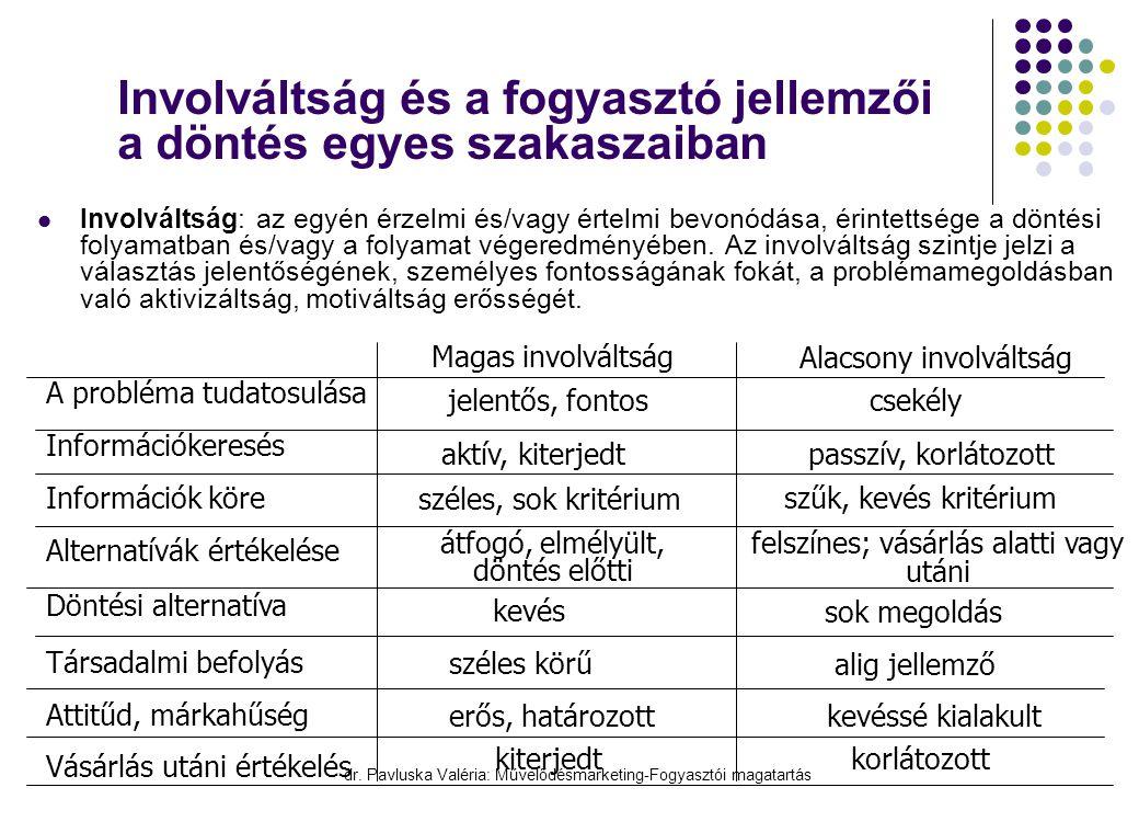 dr. Pavluska Valéria: Művelődésmarketing-Fogyasztói magatartás Involváltság és a fogyasztó jellemzői a döntés egyes szakaszaiban  Involváltság: az eg
