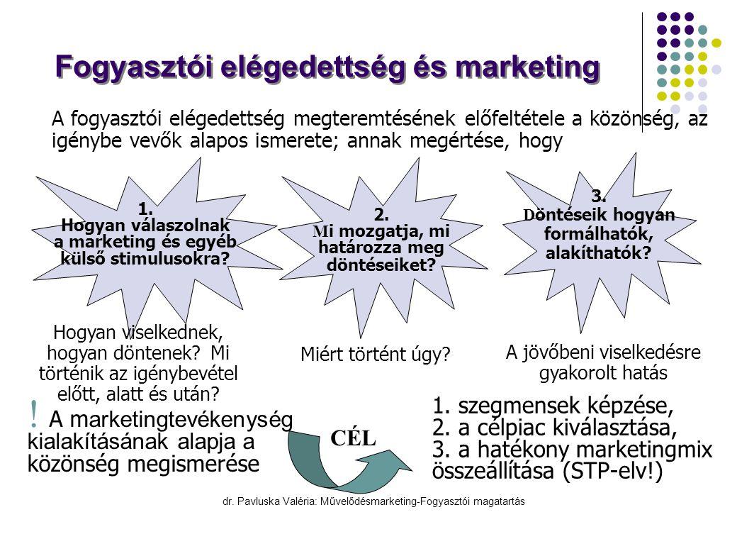dr. Pavluska Valéria: Művelődésmarketing-Fogyasztói magatartás Fogyasztói elégedettség és marketing X A fogyasztói elégedettség megteremtésének előfel