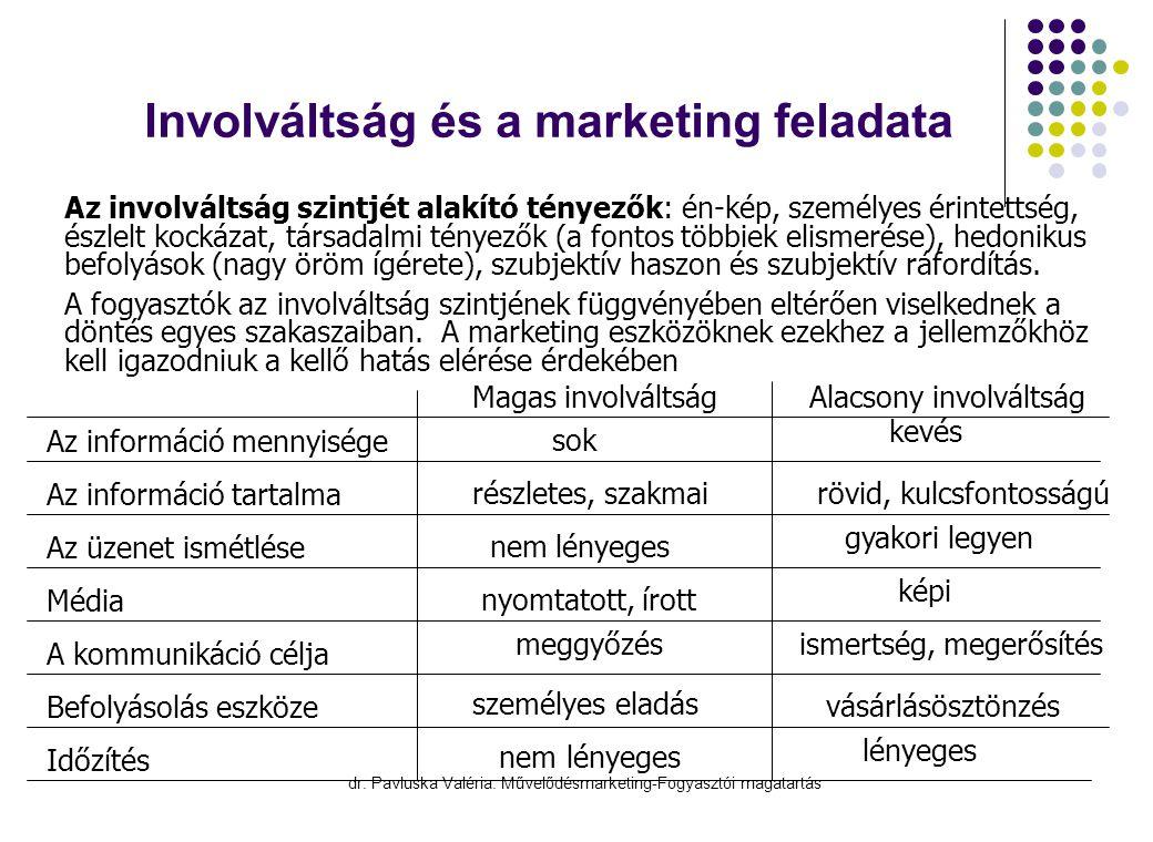 dr. Pavluska Valéria: Művelődésmarketing-Fogyasztói magatartás Involváltság és a marketing feladata Az információ mennyisége Az információ tartalma Az