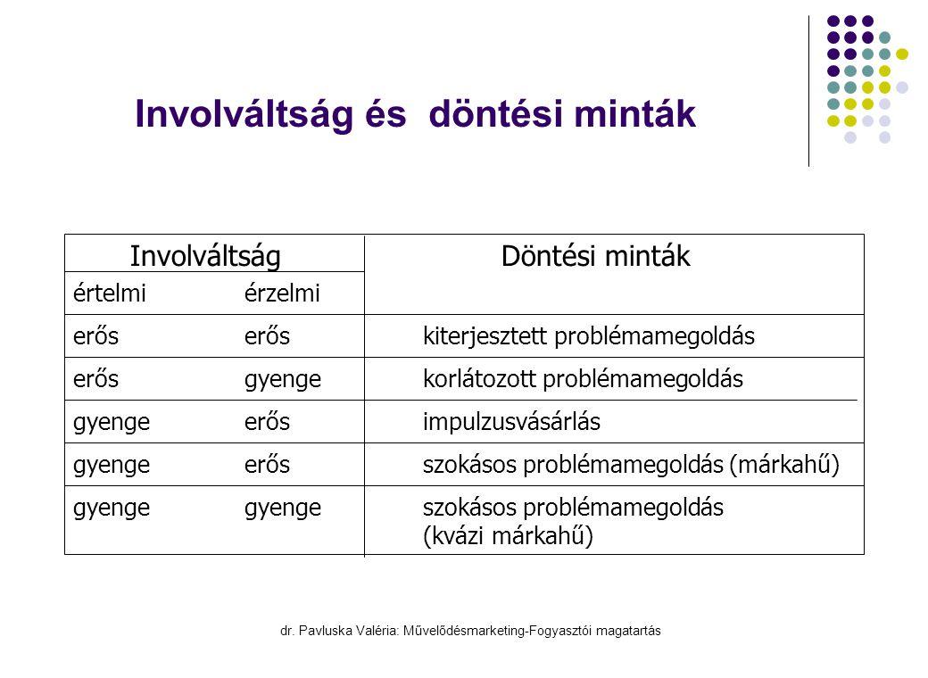 dr. Pavluska Valéria: Művelődésmarketing-Fogyasztói magatartás Involváltság és döntési minták InvolváltságDöntési minták értelmiérzelmi erőserős kiter