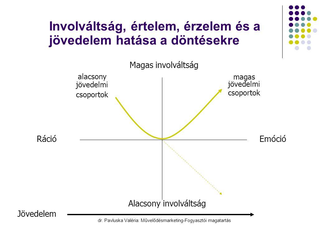 dr. Pavluska Valéria: Művelődésmarketing-Fogyasztói magatartás Involváltság, értelem, érzelem és a jövedelem hatása a döntésekre Jövedelem Magas invol