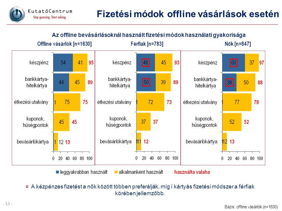 - 13 - Fizetési módok offline vásárlások esetén Az offline bevásárlásoknál használt fizetési módok használati gyakorisága Férfiak [n=783]Nők [n=847]Of