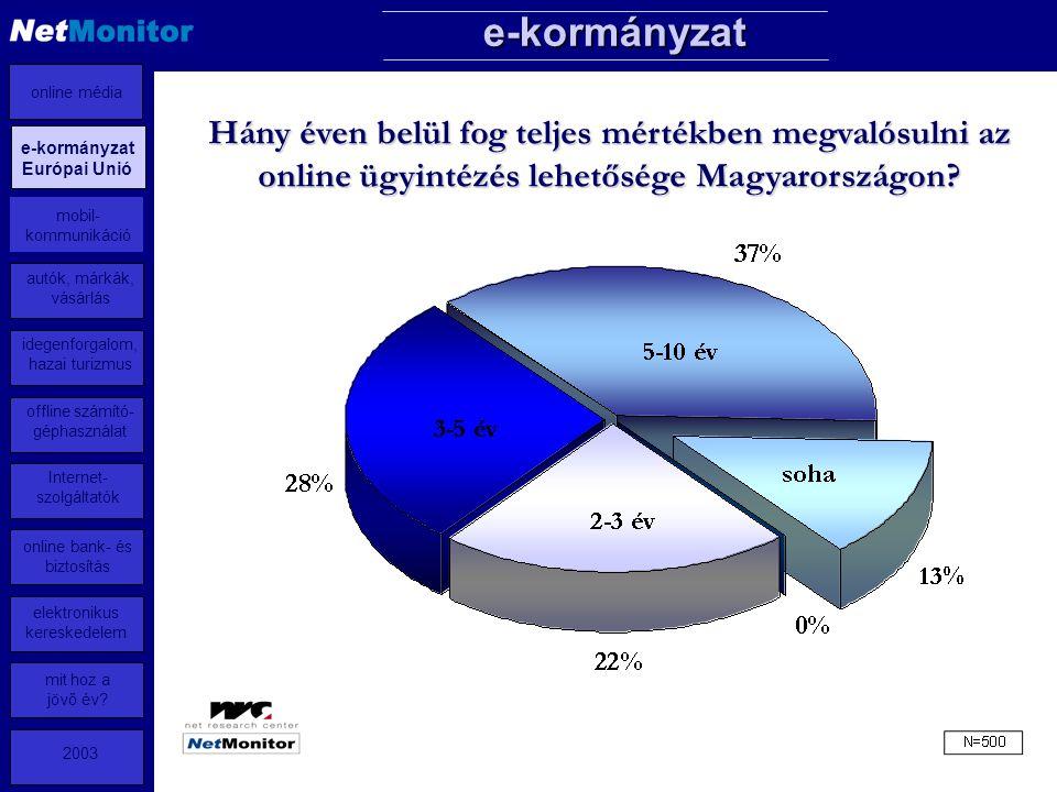 9 Hány éven belül fog teljes mértékben megvalósulni az online ügyintézés lehetősége Magyarországon.
