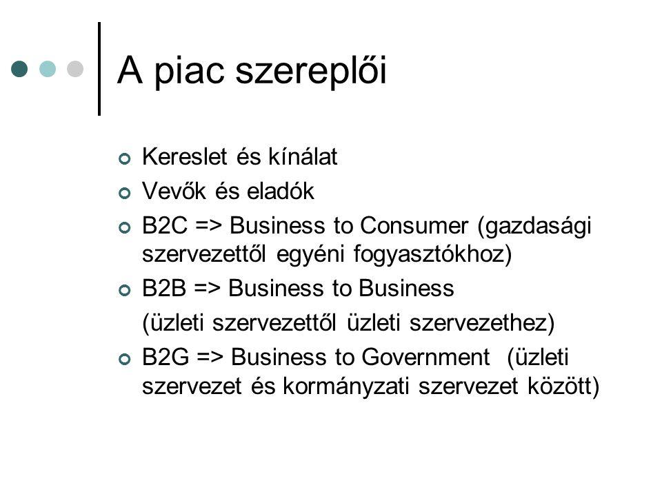 A piac szereplői Kereslet és kínálat Vevők és eladók B2C => Business to Consumer (gazdasági szervezettől egyéni fogyasztókhoz) B2B => Business to Busi