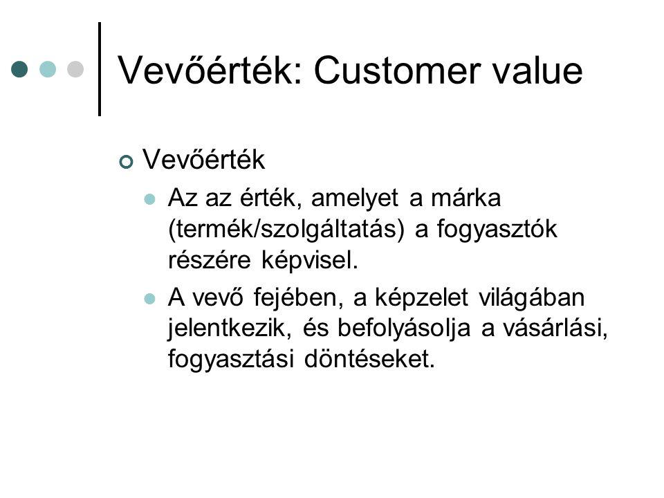 Vevőérték: Customer value Vevőérték  Az az érték, amelyet a márka (termék/szolgáltatás) a fogyasztók részére képvisel.  A vevő fejében, a képzelet v