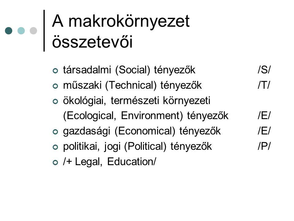 A makrokörnyezet összetevői társadalmi (Social) tényezők /S/ műszaki (Technical) tényezők /T/ ökológiai, természeti környezeti (Ecological, Environmen