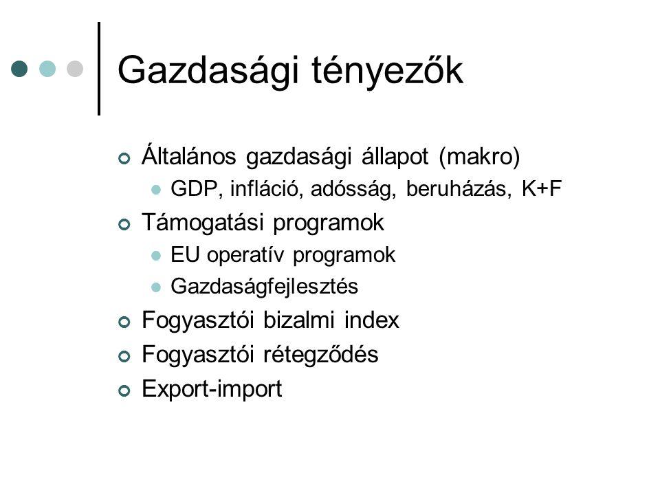 Gazdasági tényezők Általános gazdasági állapot (makro)  GDP, infláció, adósság, beruházás, K+F Támogatási programok  EU operatív programok  Gazdasá