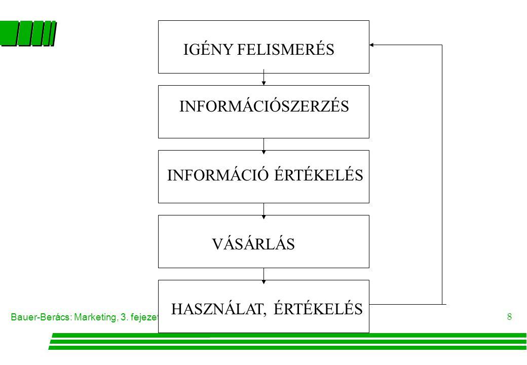 Bauer-Berács: Marketing, 3. fejezet 8 IGÉNY FELISMERÉS INFORMÁCIÓSZERZÉS INFORMÁCIÓ ÉRTÉKELÉS VÁSÁRLÁS HASZNÁLAT, ÉRTÉKELÉS