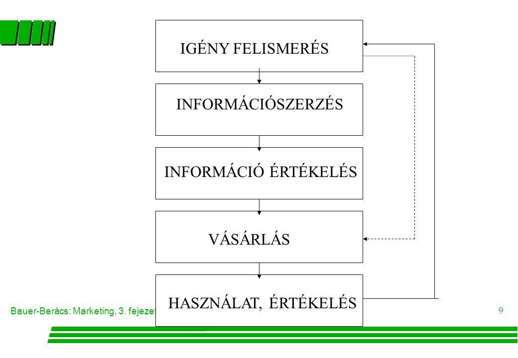 Bauer-Berács: Marketing, 3. fejezet 9 IGÉNY FELISMERÉS INFORMÁCIÓSZERZÉS INFORMÁCIÓ ÉRTÉKELÉS VÁSÁRLÁS HASZNÁLAT, ÉRTÉKELÉS