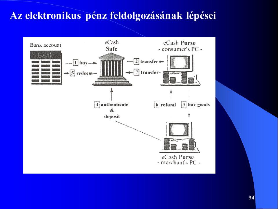 34 Az elektronikus pénz feldolgozásának lépései