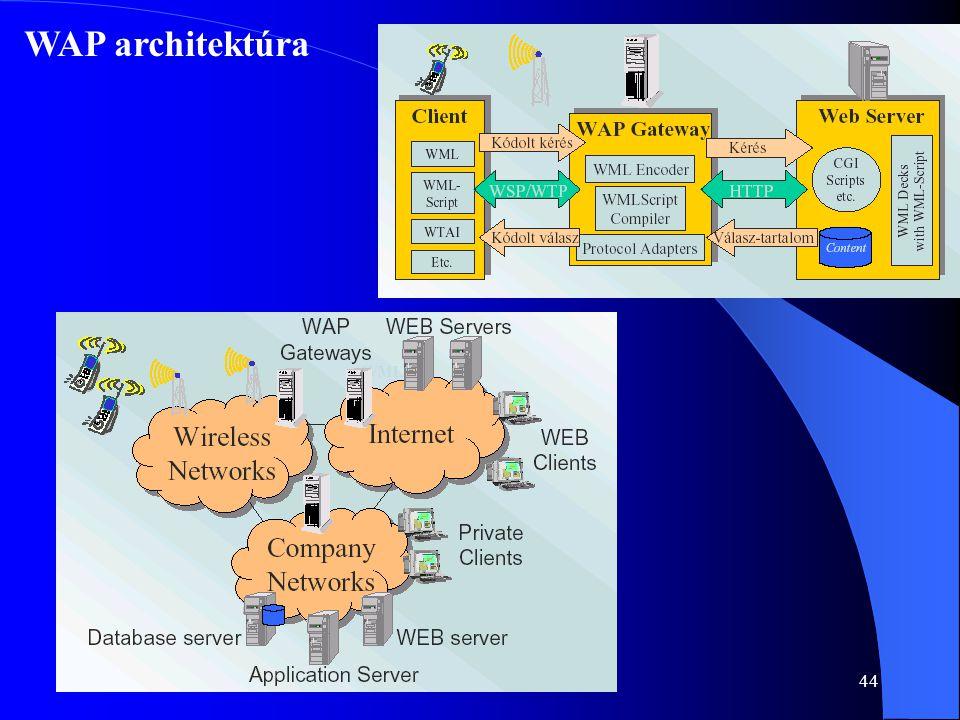 44 WAP architektúra