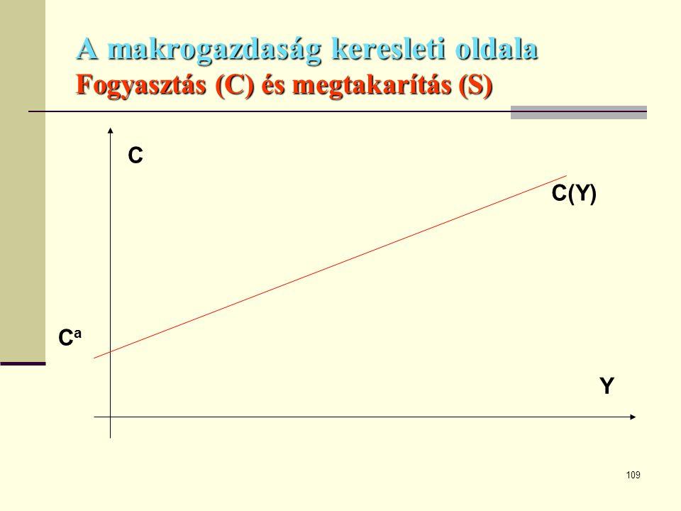 109 A makrogazdaság keresleti oldala Fogyasztás (C) és megtakarítás (S) CaCa C(Y) Y C