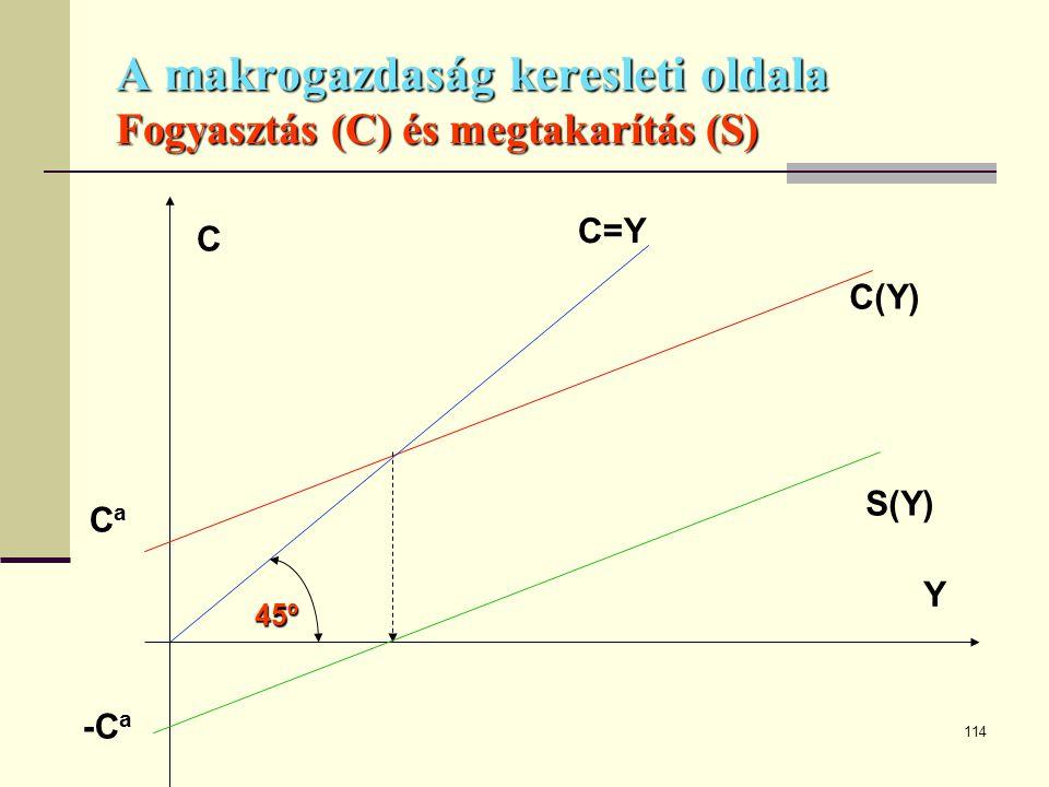 114 A makrogazdaság keresleti oldala Fogyasztás (C) és megtakarítás (S) CaCa C(Y) Y C C=Y -C a S(Y) 45º