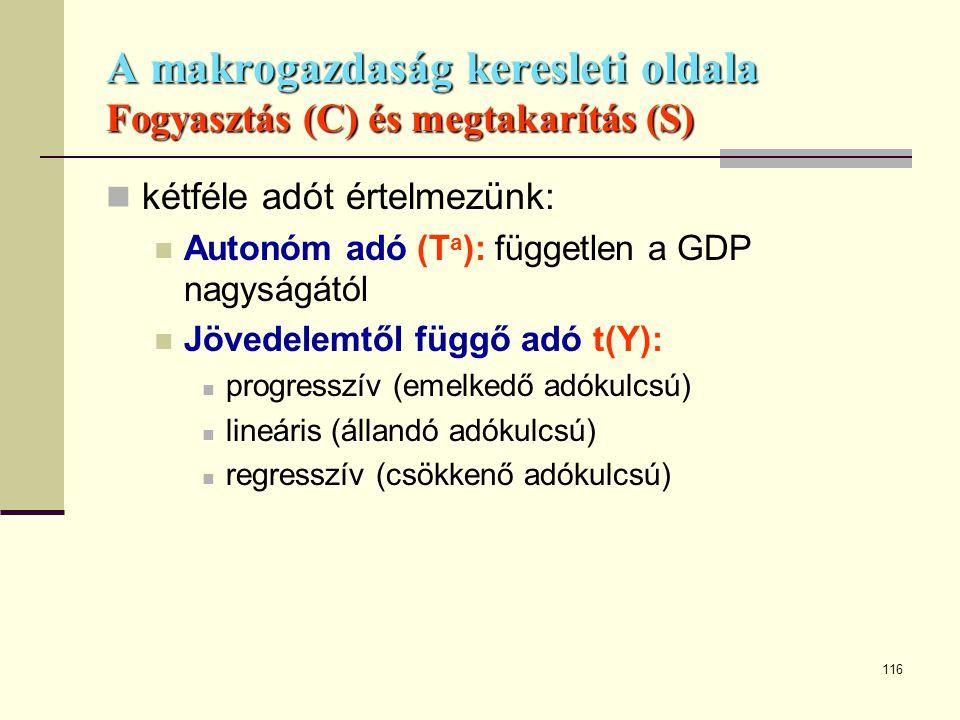 116 A makrogazdaság keresleti oldala Fogyasztás (C) és megtakarítás (S)  kétféle adót értelmezünk:  Autonóm adó (T a ): független a GDP nagyságától
