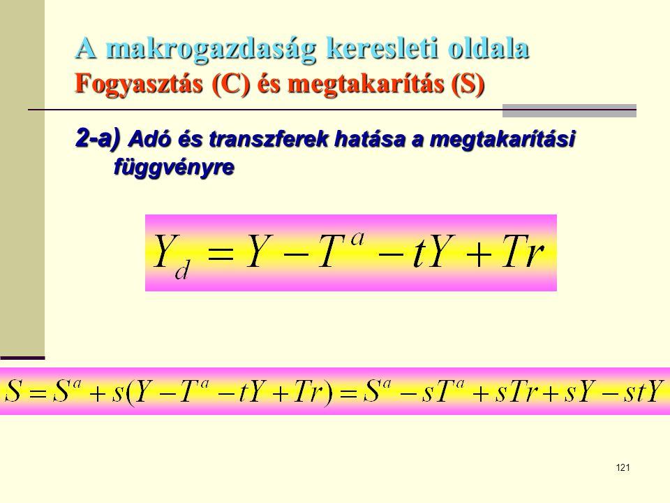 121 A makrogazdaság keresleti oldala Fogyasztás (C) és megtakarítás (S) 2-a) Adó és transzferek hatása a megtakarítási függvényre