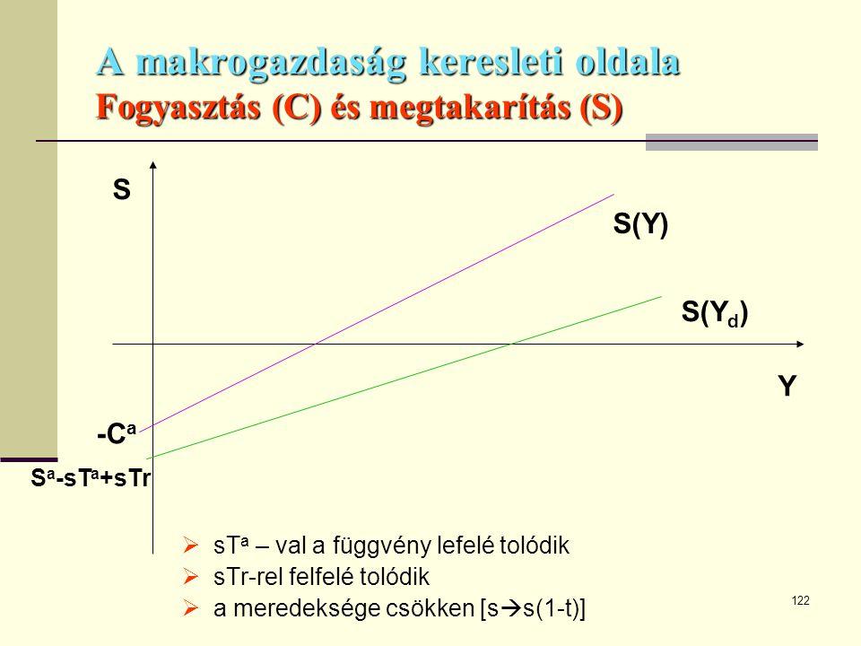 122 A makrogazdaság keresleti oldala Fogyasztás (C) és megtakarítás (S)  sT a – val a függvény lefelé tolódik  sTr-rel felfelé tolódik  a meredeksé