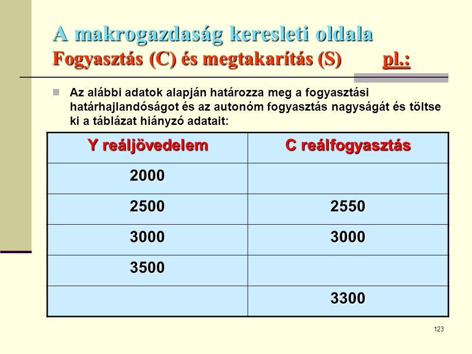 123 A makrogazdaság keresleti oldala Fogyasztás (C) és megtakarítás (S)pl.:  Az alábbi adatok alapján határozza meg a fogyasztási határhajlandóságot
