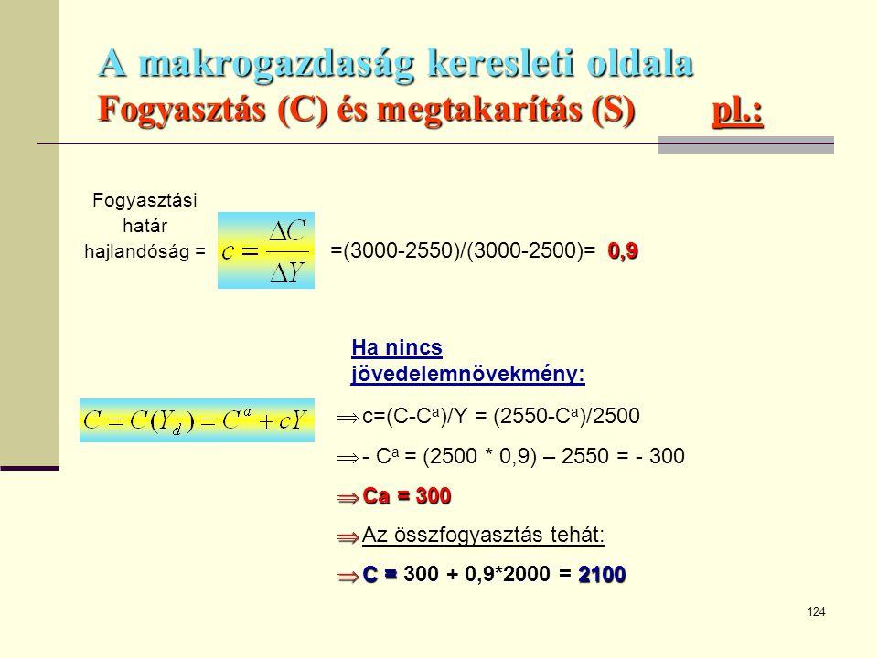 124 A makrogazdaság keresleti oldala Fogyasztás (C) és megtakarítás (S)pl.: 0,9 =(3000-2550)/(3000-2500)= 0,9  c=(C-C a )/Y = (2550-C a )/2500  - C