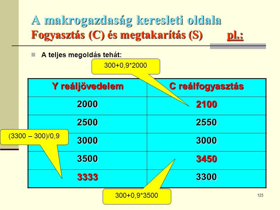 125 A makrogazdaság keresleti oldala Fogyasztás (C) és megtakarítás (S)pl.:  A teljes megoldás tehát: Y reáljövedelem C reálfogyasztás 20002100 25002