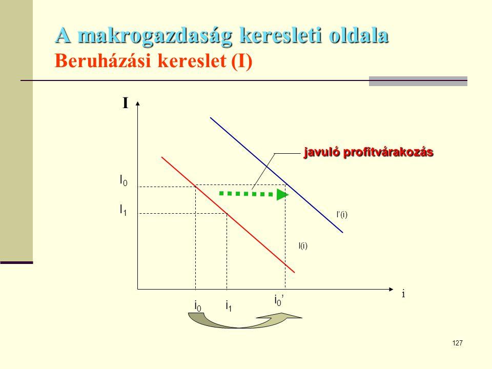 127 A makrogazdaság keresleti oldala A makrogazdaság keresleti oldala Beruházási kereslet (I) I i I(i) I'(i) I0I1I0I1 i 0 i 1 javuló profitvárakozás i