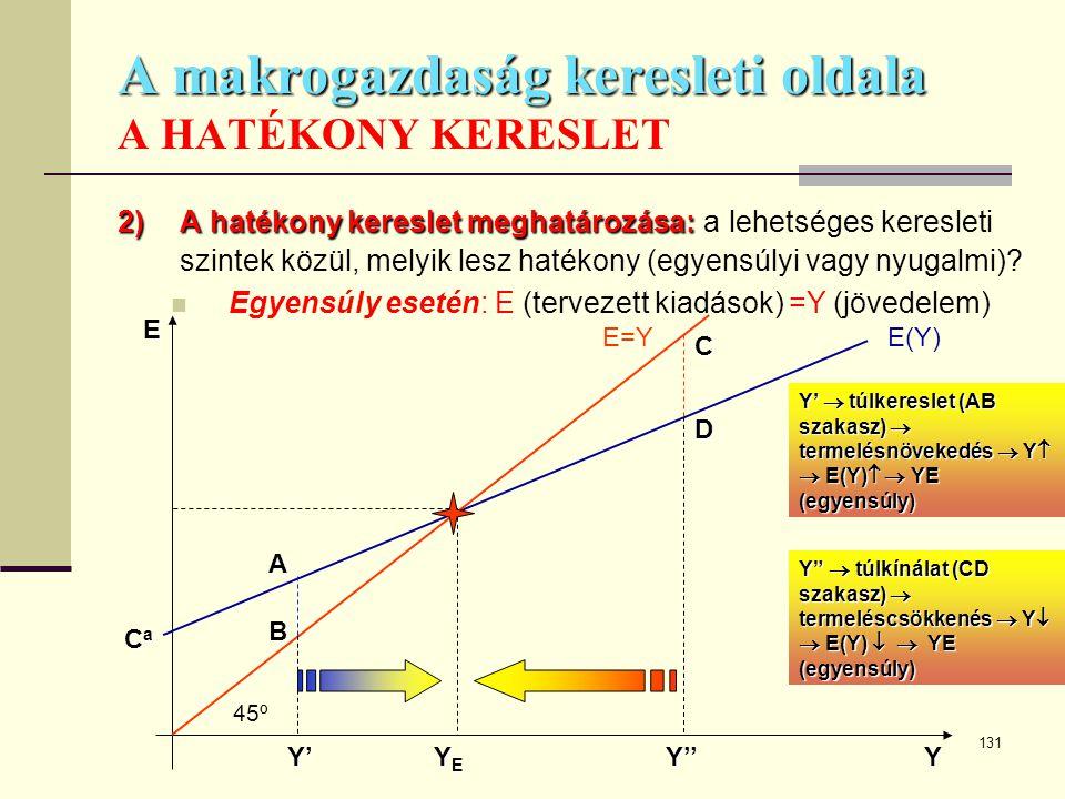 131 A makrogazdaság keresleti oldala A makrogazdaság keresleti oldala A HATÉKONY KERESLET 2)A hatékony kereslet meghatározása: 2)A hatékony kereslet m
