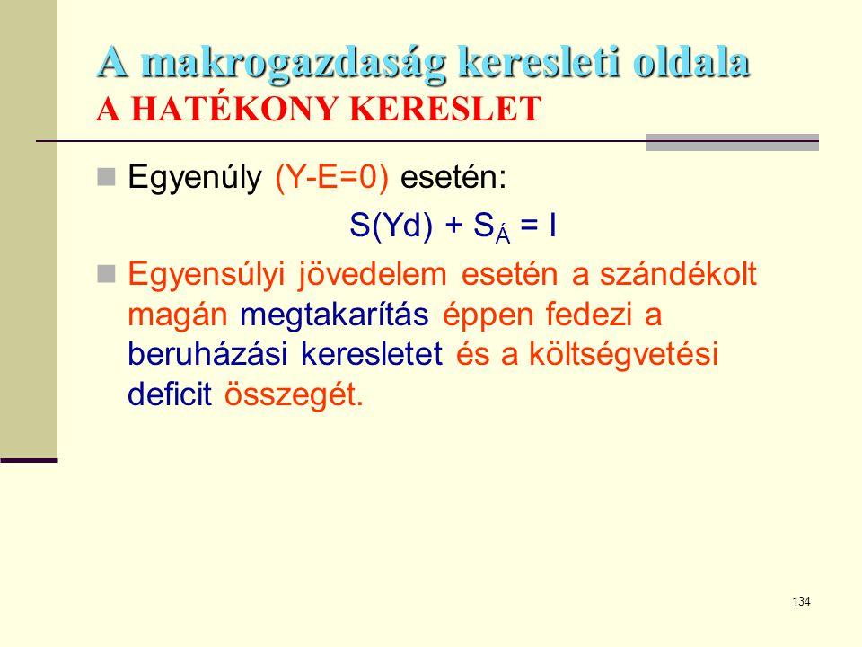 134 A makrogazdaság keresleti oldala A makrogazdaság keresleti oldala A HATÉKONY KERESLET  Egyenúly (Y-E=0) esetén: S(Yd) + S Á = I  Egyensúlyi jöve