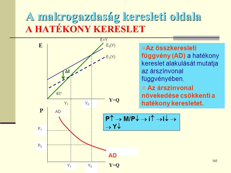 145 A makrogazdaság keresleti oldala A makrogazdaság keresleti oldala A HATÉKONY KERESLET Y0Y0 Y1Y1 Y0Y0 Y1Y1 P0P0 P1P1 E Y=Q P Y=Q 45  IIII E=Y
