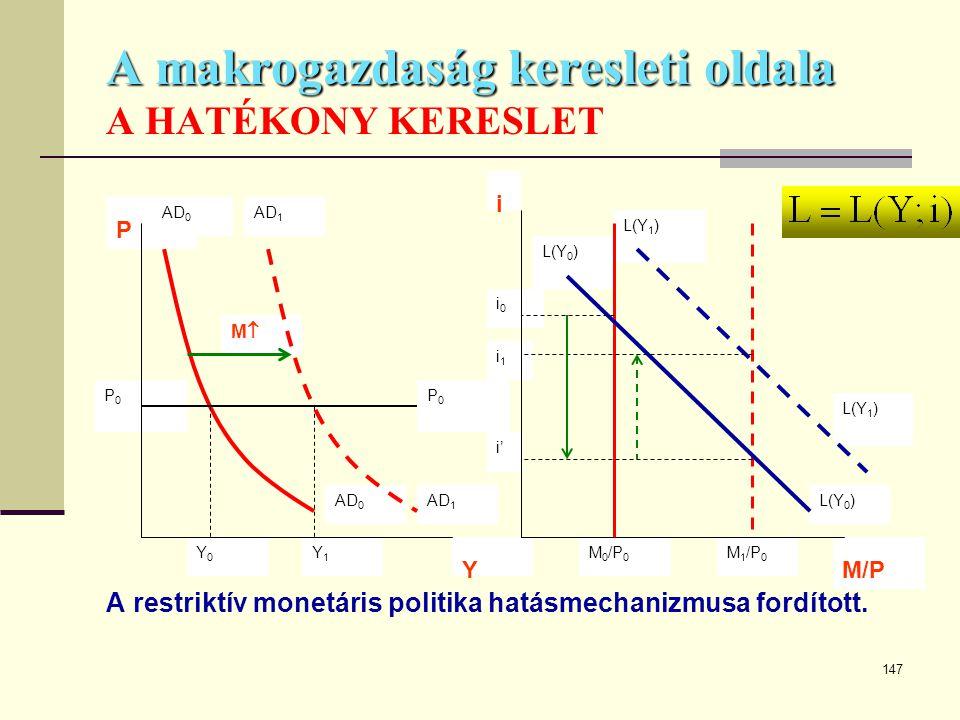 147 A makrogazdaság keresleti oldala A makrogazdaság keresleti oldala A HATÉKONY KERESLET A restriktív monetáris politika hatásmechanizmusa fordított.