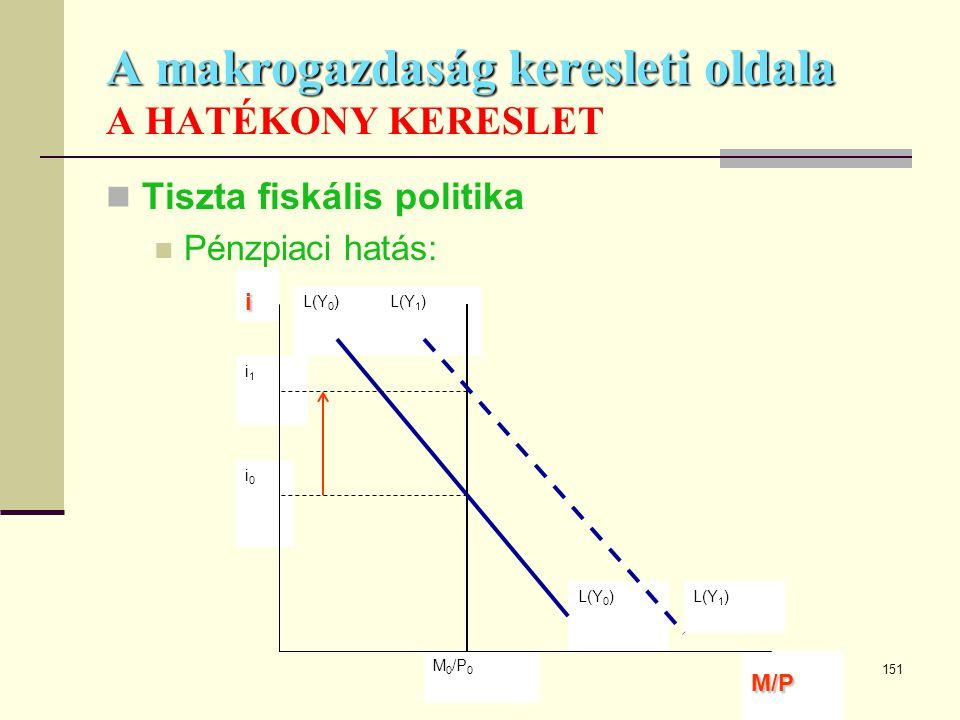 151 A makrogazdaság keresleti oldala A makrogazdaság keresleti oldala A HATÉKONY KERESLET  Tiszta fiskális politika  Pénzpiaci hatás: L(Y 0 )L(Y 1 )
