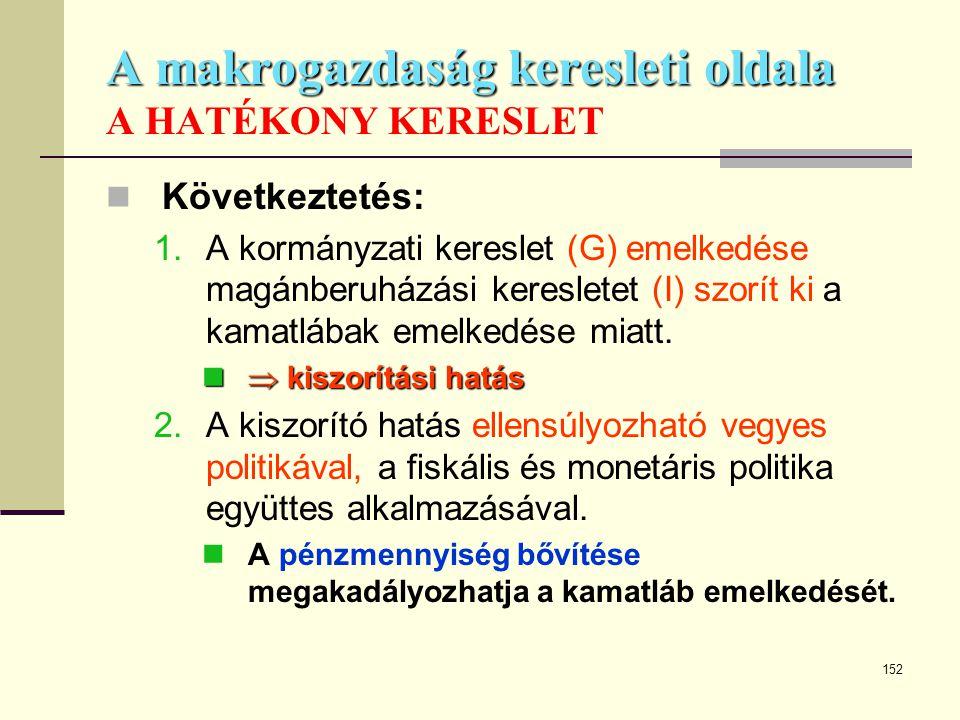 152 A makrogazdaság keresleti oldala A makrogazdaság keresleti oldala A HATÉKONY KERESLET  Következtetés: 1.A kormányzati kereslet (G) emelkedése mag