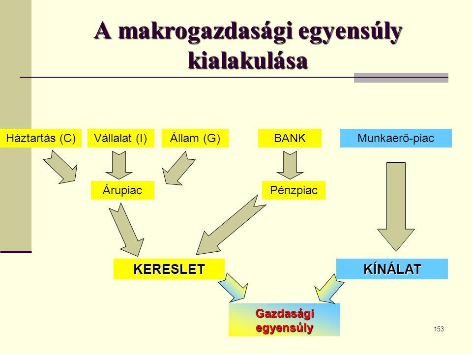 153 A makrogazdasági egyensúly kialakulása KERESLET Háztartás (C)Vállalat (I)Állam (G) KÍNÁLAT ÁrupiacPénzpiac BANKMunkaerő-piac Gazdasági egyensúly