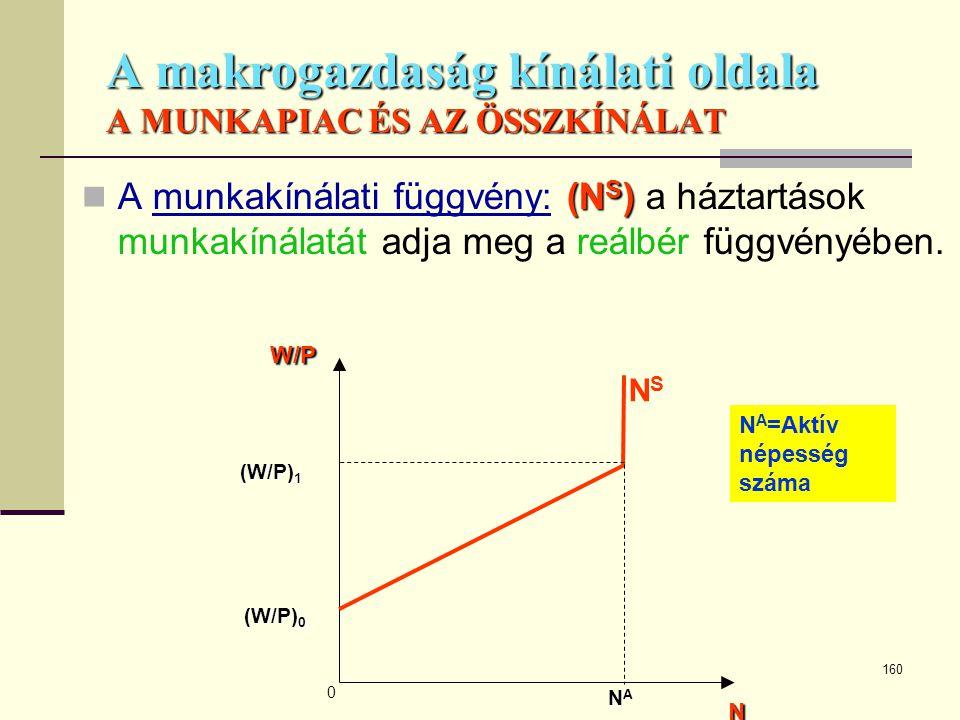 160 A makrogazdaság kínálati oldala A MUNKAPIAC ÉS AZ ÖSSZKÍNÁLAT (N S )  A munkakínálati függvény: (N S ) a háztartások munkakínálatát adja meg a re